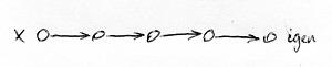 Determinisztikus Turing-gép számítási útvonala