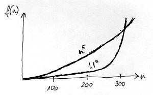 Exponenciális és polinomiális függvények összehasonlítása