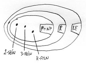 Bonyolultságtérkép P egyenlő NP esetén