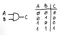 ÉS-kapu jelölése és igazságtáblázata
