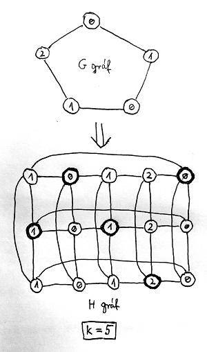 Karp-redukció (példa)
