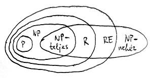 Bonyolultságtérkép P nem egyenlő NP esetén
