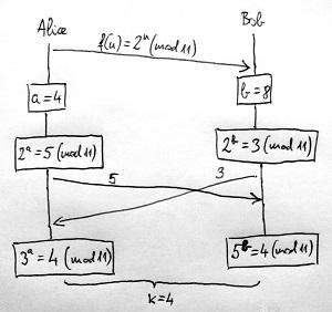 Diffie-Hellman kulcscsere protokoll