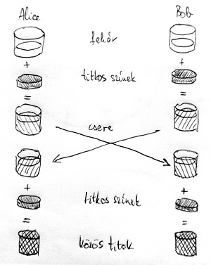 Diffie-Hellman kucscsere protokoll – festék analógia