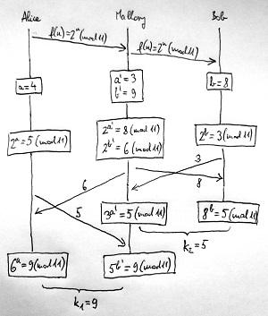 A Diffie-Hellmann protokoll támadása