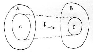 Függvény értelmezési tartománya és értékkészlete