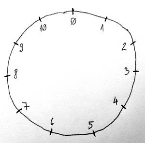 Moduláris aritmetika
