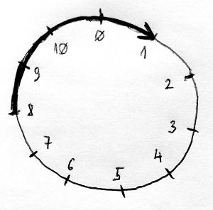 Modulo 11 összeadás