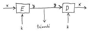 Szimmetrikus kulcsú rejtjelező modell