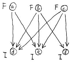 Szemantikai modell (példa)