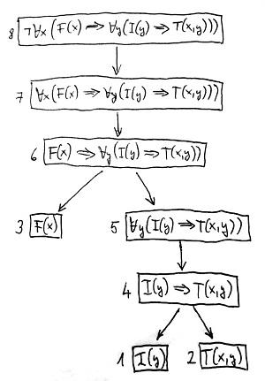Formula szintaxisfája